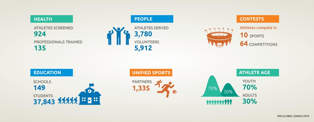 SONV infographic